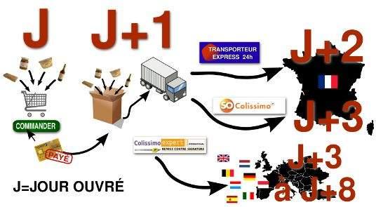 Processus et délais de livraison des produits vendus par Produits Normandie
